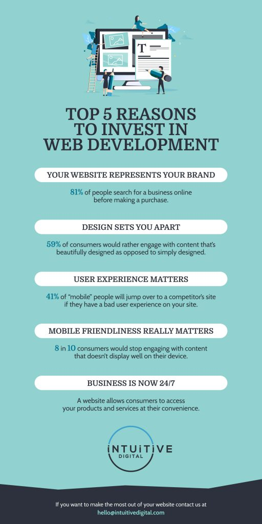 5 Reasons to Invest in Web Development