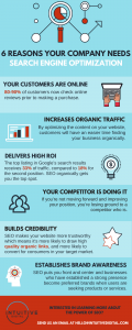 SEO Improves digital marketing strategy