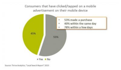 Mobile PPC Trends Graph